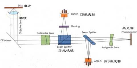 电脑光驱电路方框图