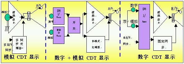 表,不同信号显示器比较 现在的数字显示起始于DVI技术。DVI(数字视频介面,Digital Visual Interface)是1999年被开发出的新的数码接口技术。通俗的说,电脑和数字显示器之间通过宽频带数字通信界面连结起来,这个连接介面就被称作 DVI。在LG开发出数字CRT显示器之前,DVI技术多用于液晶显示器应用了新一代数字技术的LG数字CRT显示器开了数字显示器的一个先河。在数字显示器中,由于数字信号的稳定性,实现了信号零损失,很大程度地减少了由于传输、处理过程中造成的信号损失而产生的画